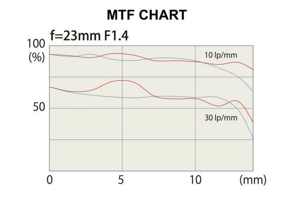 Tokina 23mm Chart