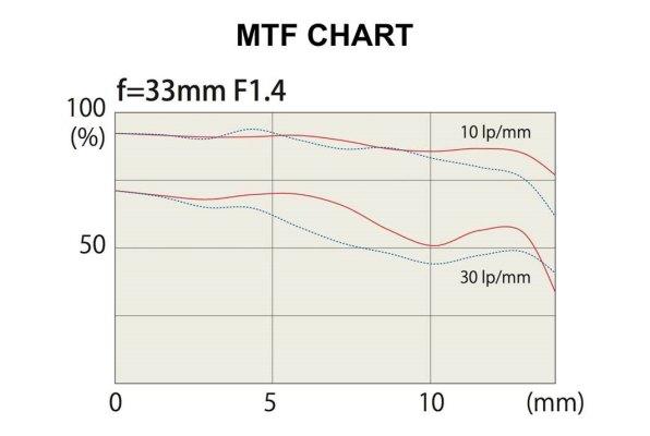 Tokina 33mm Chart