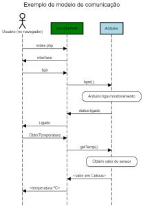 exemplo-de-modelo-de-comunicacao