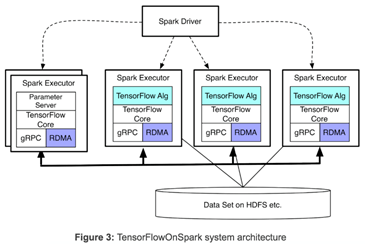 Yahoo open-sources TensorFlowOnSpark, new distributed deep learning