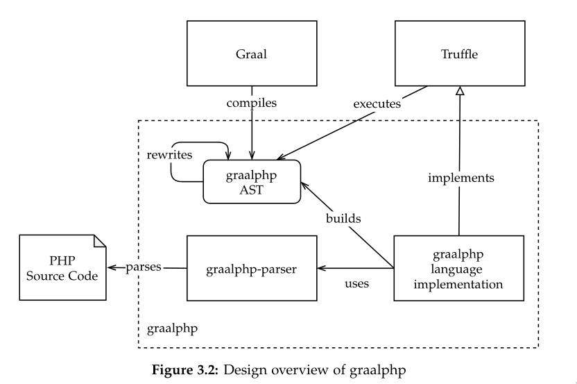 GraalPHP, An Efficient PHP implementation built on GraalVM