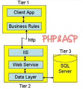 A distributed n-tier application has three physical tiers with one or more logical tiers on ASP.NET each machine PHP and ASP