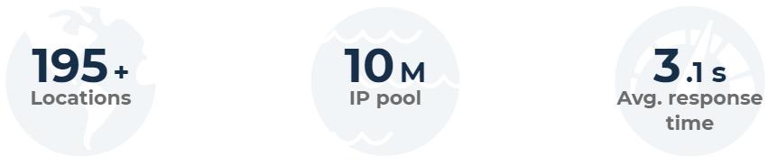 10 million residential IPs