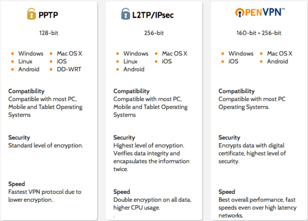 pptp-vs-l2tp-vs-openvpn