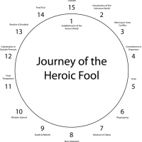 The Marriage of the Hero and the Fool -- C. Brennecke