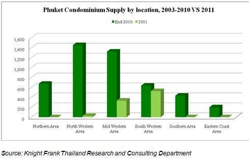 Knight Frank Revealed Shift in Location & Unit type of Phuket Condo