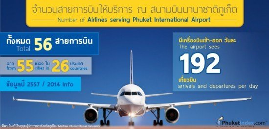 Number of airlines serving Phuket International Airport