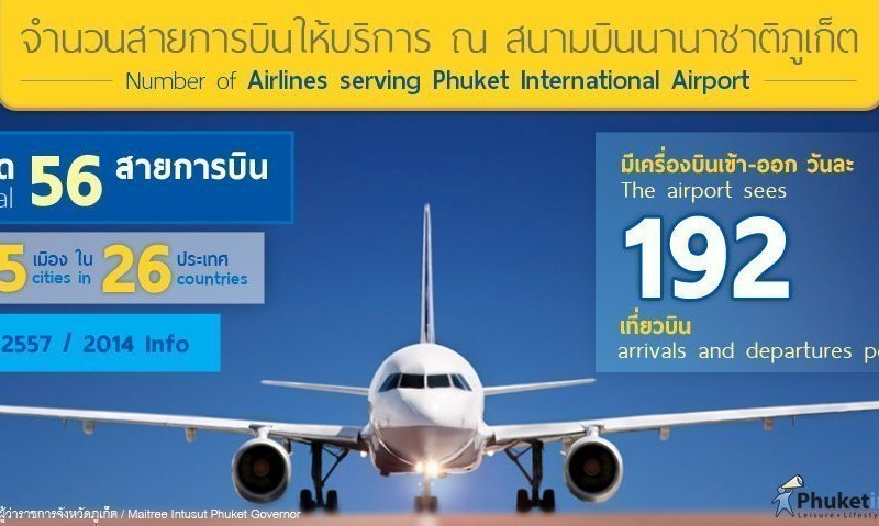 Phuket Stat: Number of airlines serving Phuket International Airport