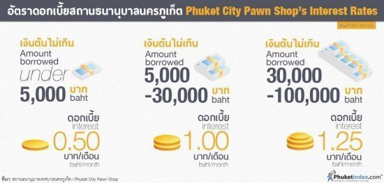 Phuket City Pawn Shop