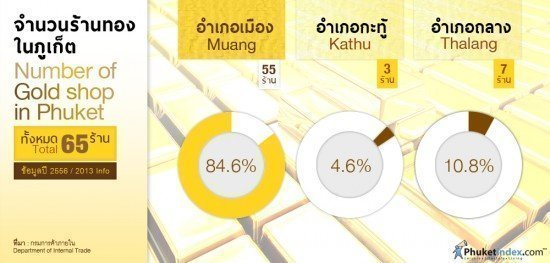 gold shop in Phuket