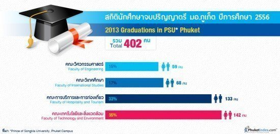 2013 Graduations in PSU Phuket