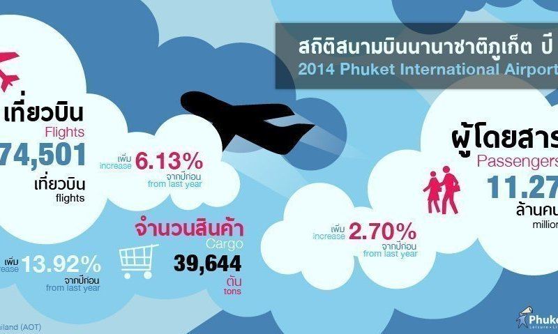 Phuket Stat: 2014 Phuket International Airport Stats
