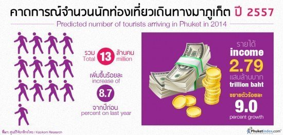 Predicted number of tourists arriving in Phuket in 2014