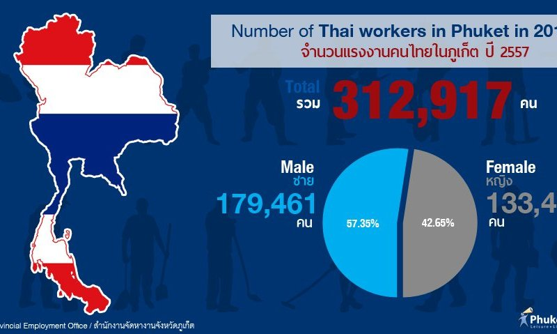 Phuket Stat: Number of Thai workers in Phuket in 2014
