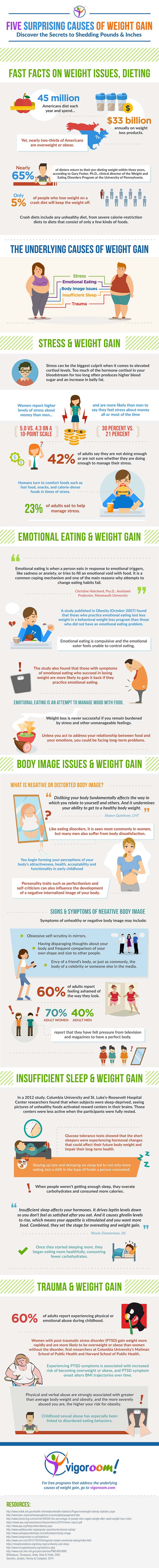 Vigoroom_Underlying_Causes_of_Weight_Gain_650