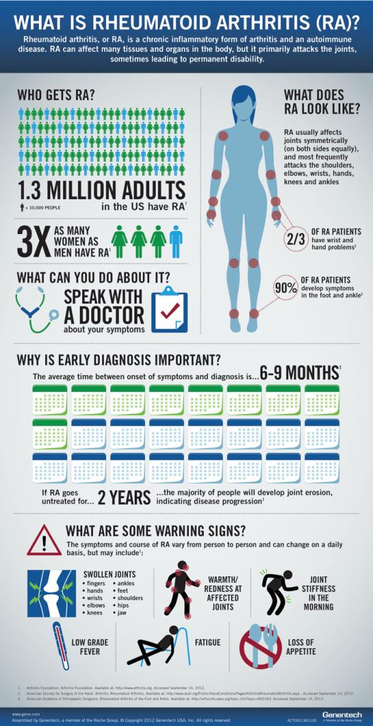 What is Rheumatoid Arthritis