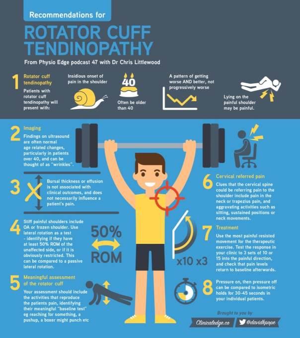 Rotator Cuff infographic