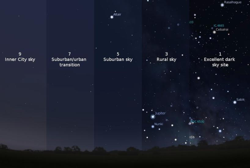 Image showing the differences in the night sky as examples of the Bortle Sky Index