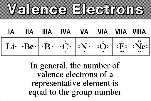 valence electrons 1