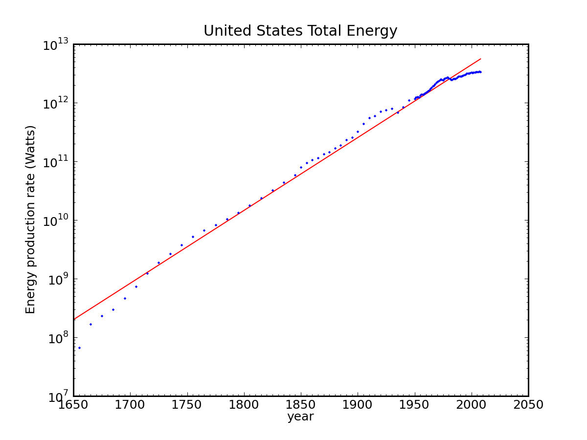 United States total energy