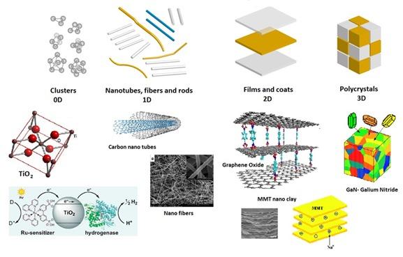 nanomataterials