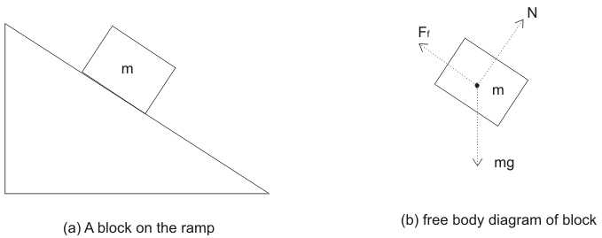 What Are Free Body Diagrams Physicscatalysts Blog
