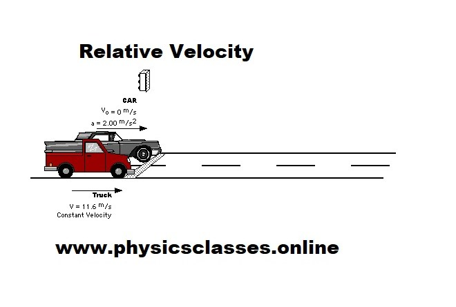 Relative Velocity Analysis