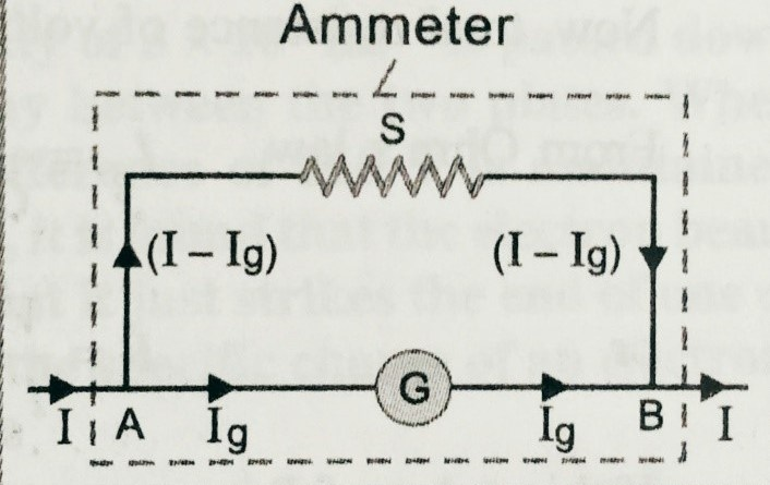Conversion of galvanometer into ammeter