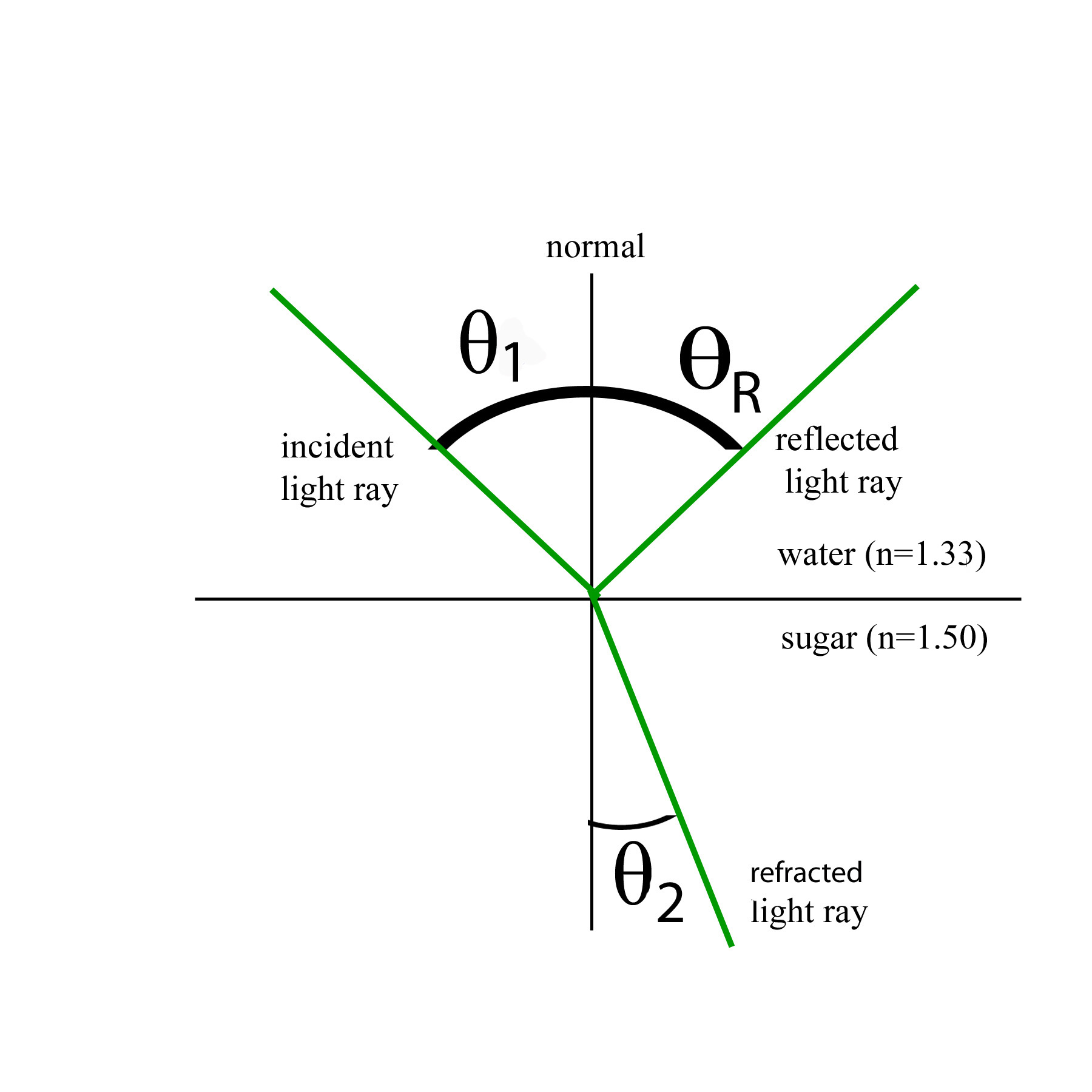 Law Of Refraction Physics Ii Math