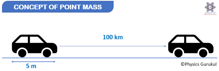 Concept of Point Mass