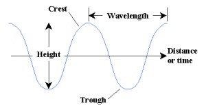 33 define amplitude, frequency, wavelength and period of