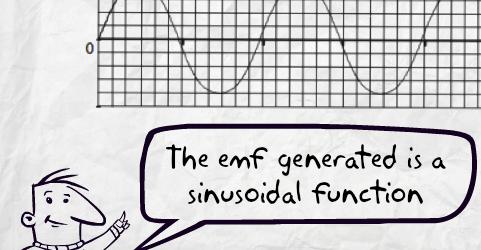 emf of ac generator