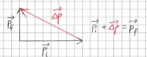 Vector triangle to find change in momentum