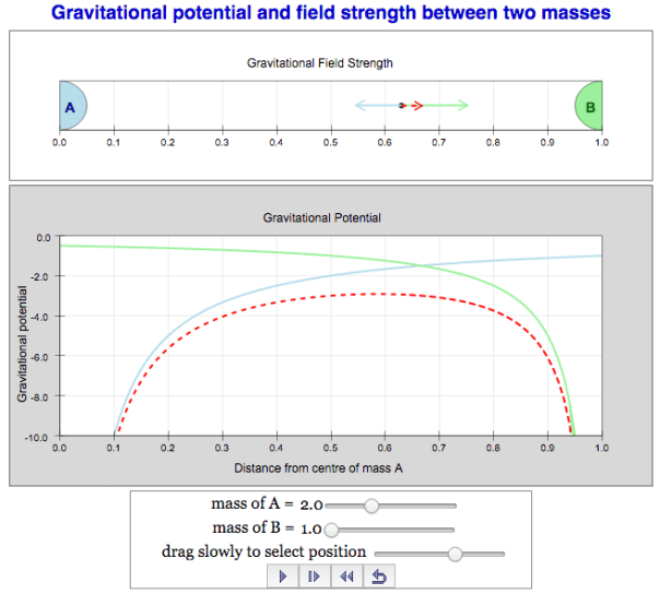 Simulation on Gravitational Field Strength and Potential