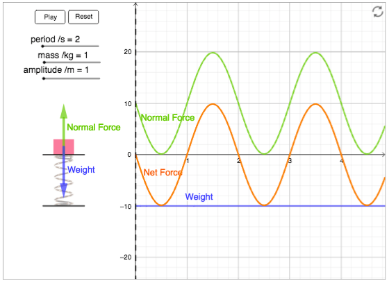 Box on a Vertical Oscillating Spring - Geogebra App