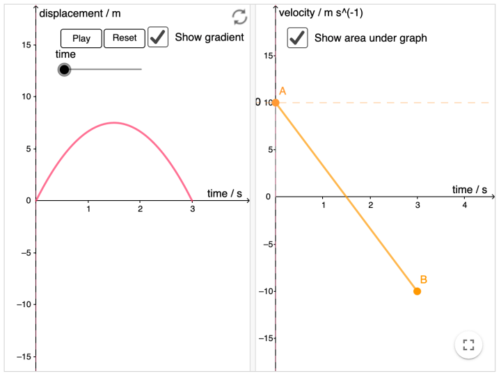 Relationship between displacement-time and velocity-time graphs