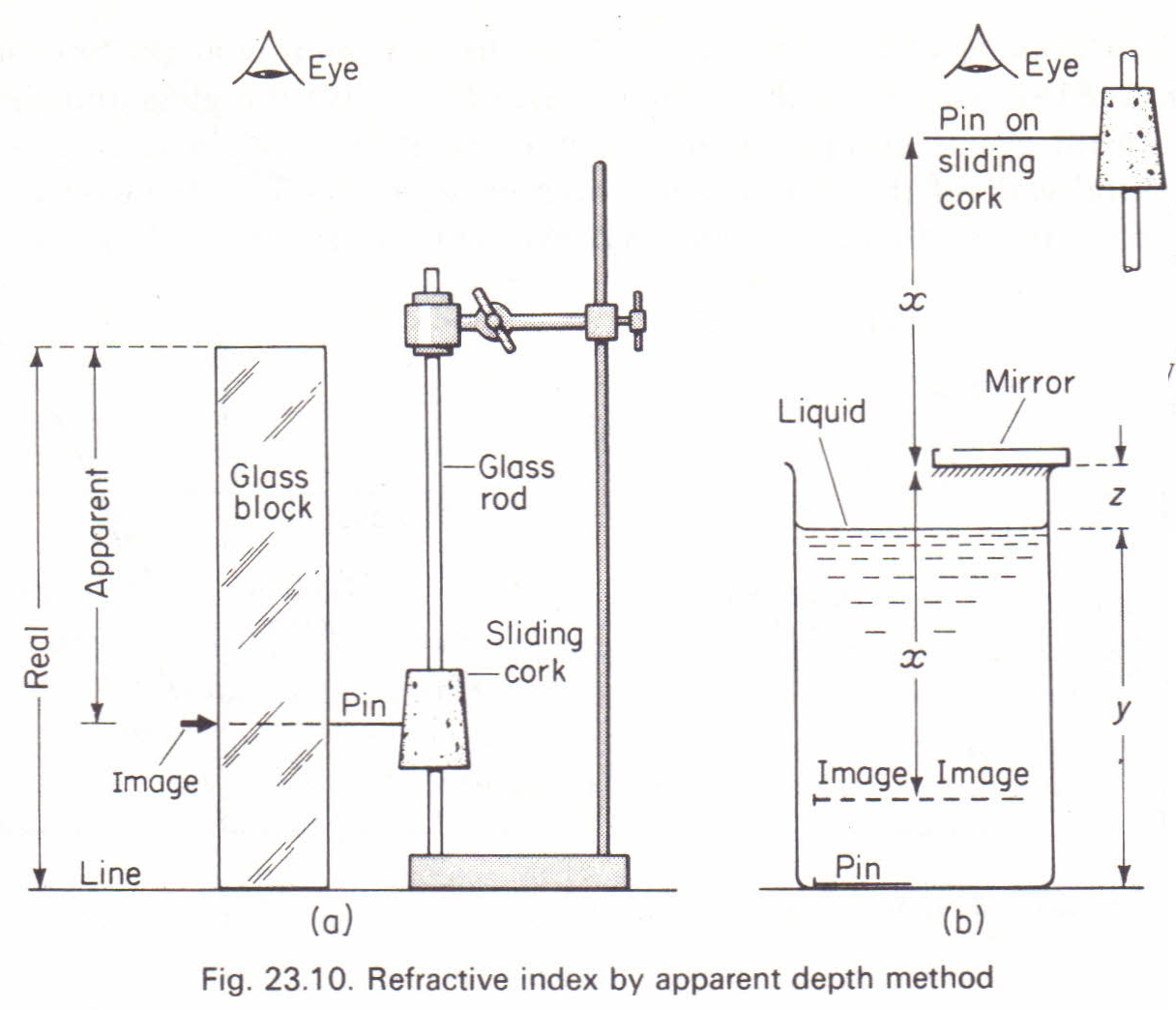 To Measure Refractive Index By The Real And Apparent Depth Method Physics Homework Help Physics