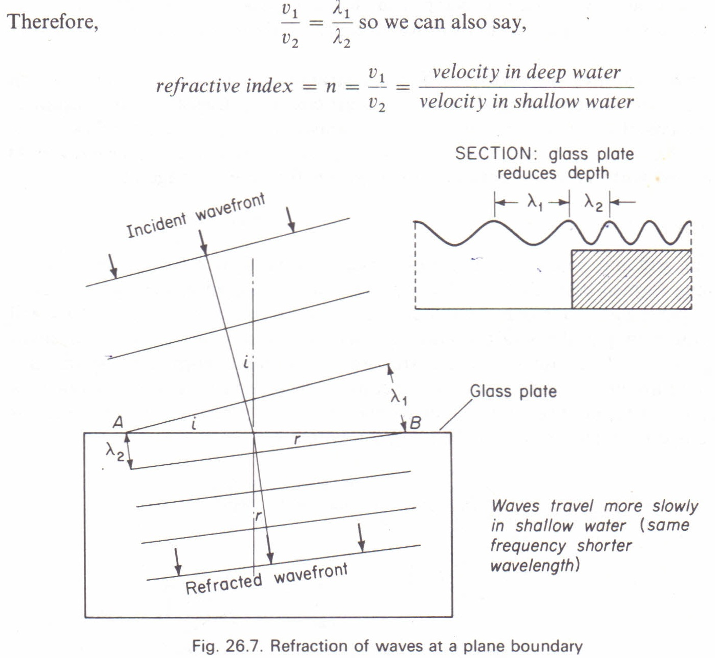 Refraction Of Waves At Plane Boundaries Physics Homework