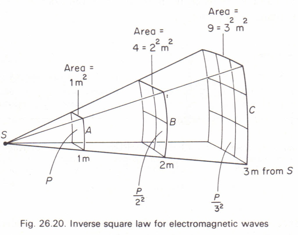 The Inverse Square Law For Electromagnetic Waves Physics Homework Help Physics Assignments And