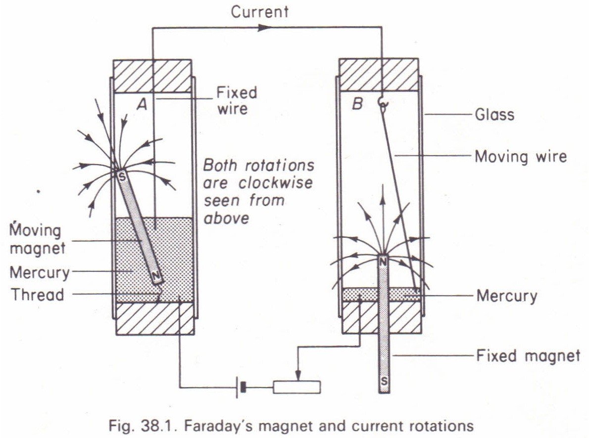 Faraday S Rotation Experiment Physics Homework Help