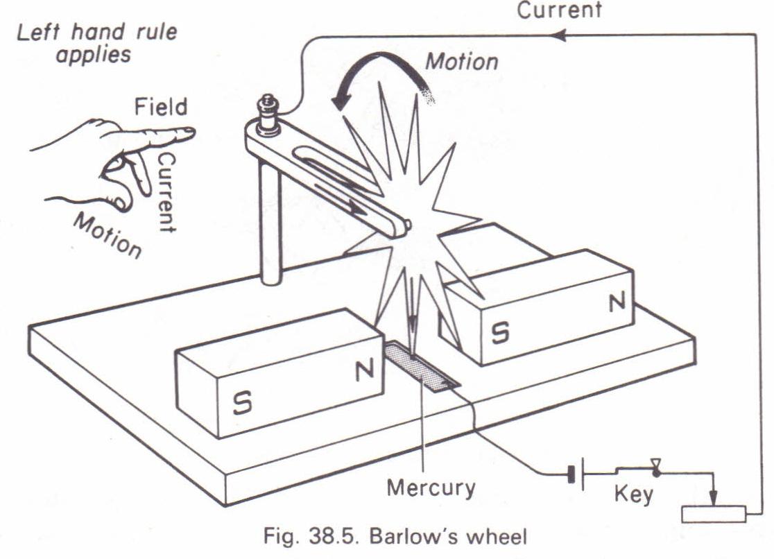 Barlow S Wheel Physics Homework Help Physics Assignments