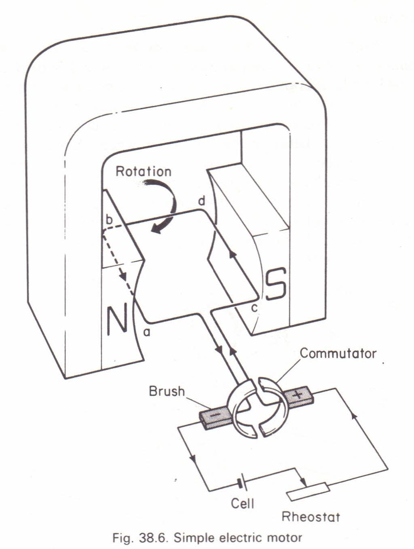 The Simple Electric Motor Physics Homework Help Physics