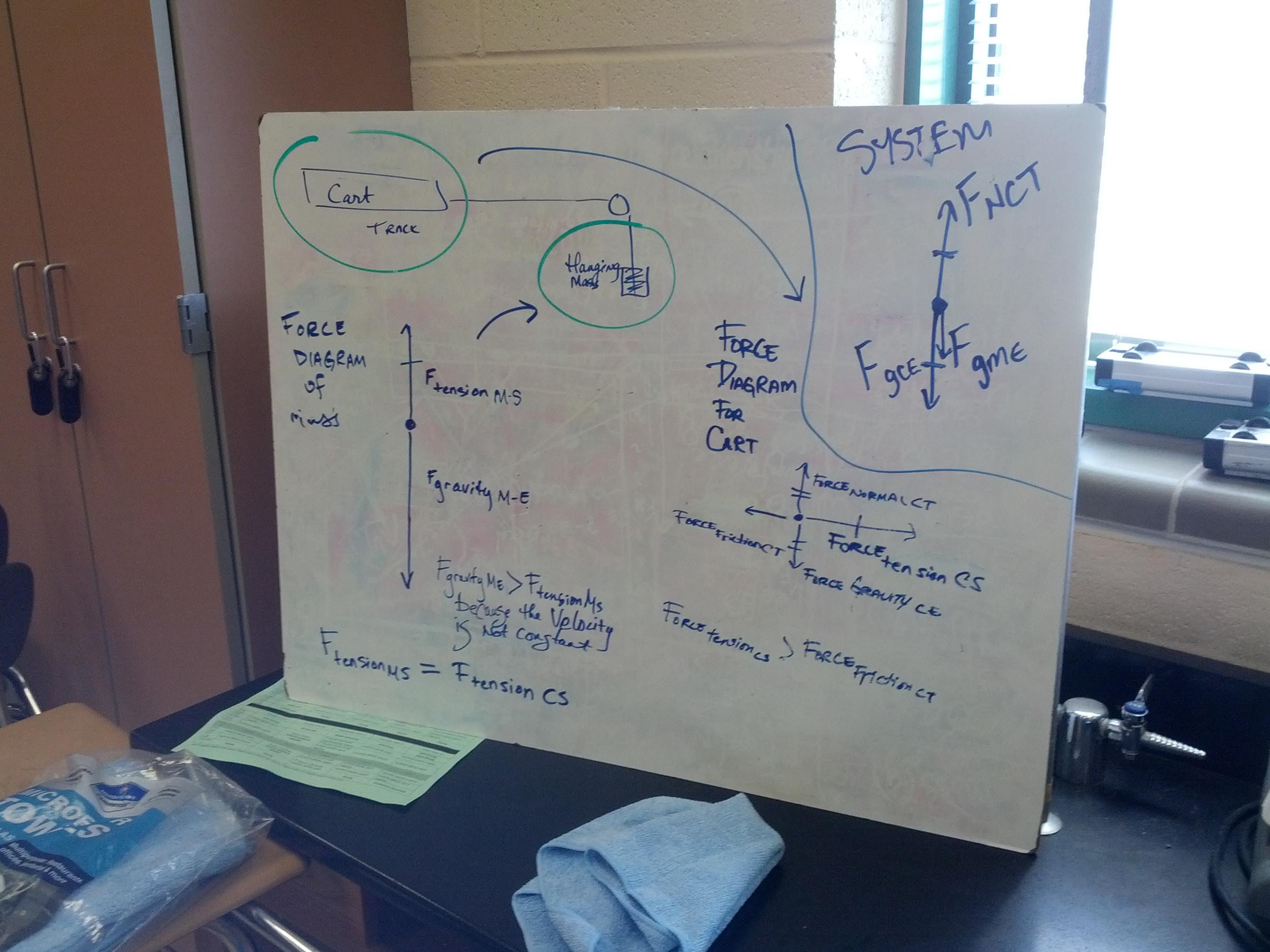 Unit 5 Unbalanced Force Net Force Particle Model Modeling Physics