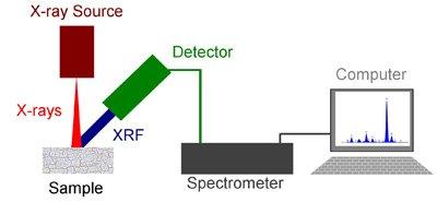 diy x ray fluorescence spectrometry physicsopenlab fork truck diagram
