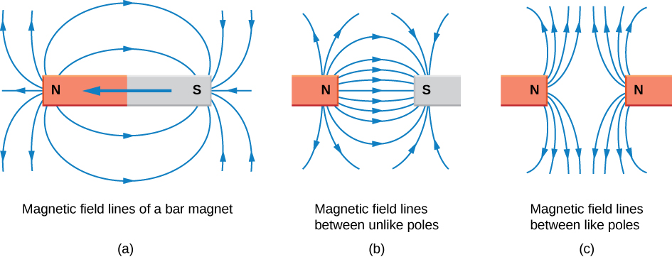 how do magnets work physicstuff