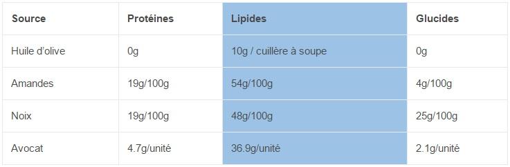 Sources de lipides