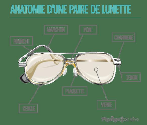 anatomie-lunette-choisir