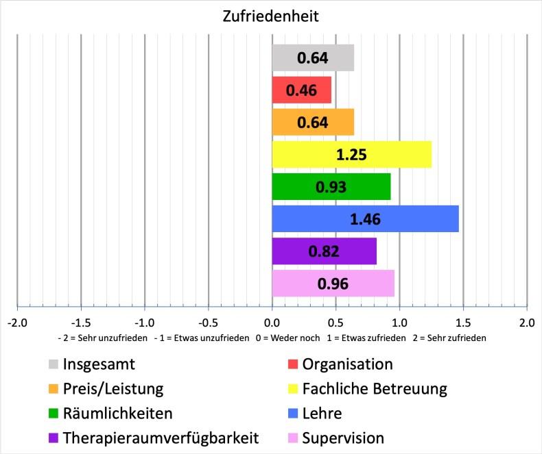 Deutsche Gesellschaft für Verhaltenstherapie (DGVT)