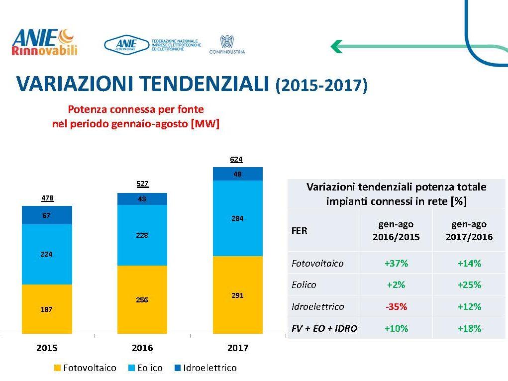 In crescita la nuova potenza da rinnovabili.  Il FV arriva a 291 MW: cresce del 14% rispetto allo stesso periodo di anno fa e del 56% sul 2015.