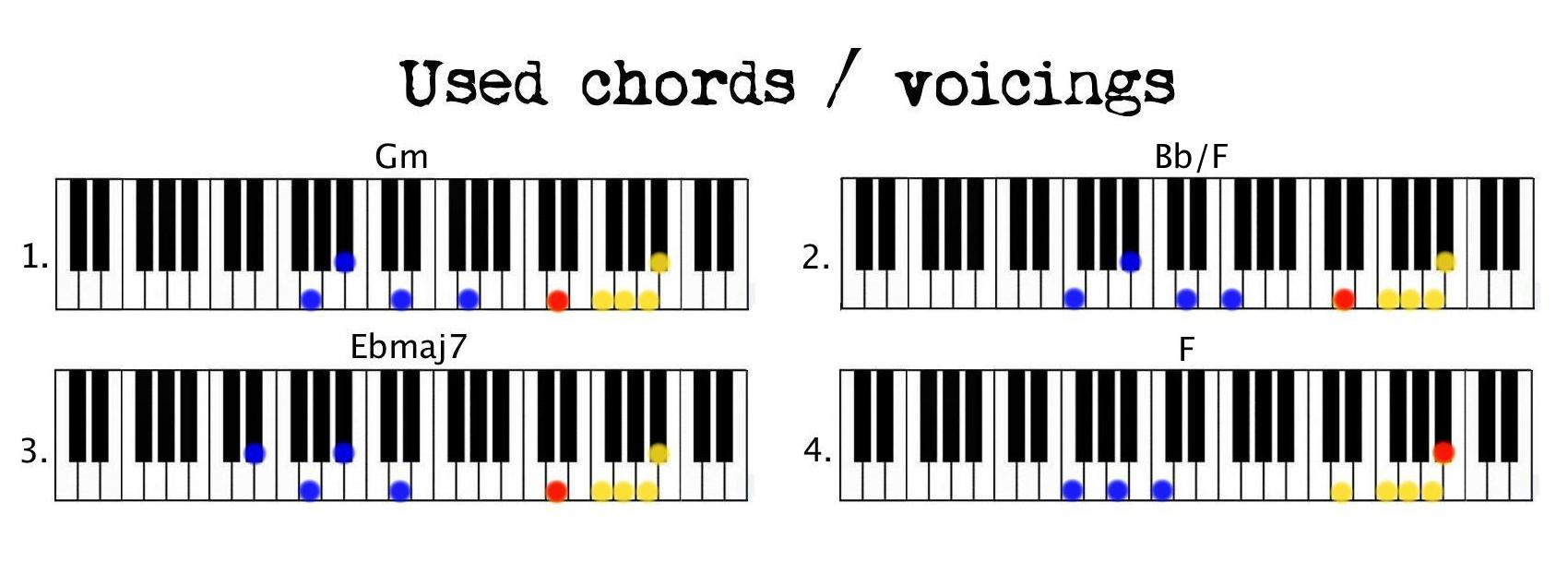 Years Love Chords Piano